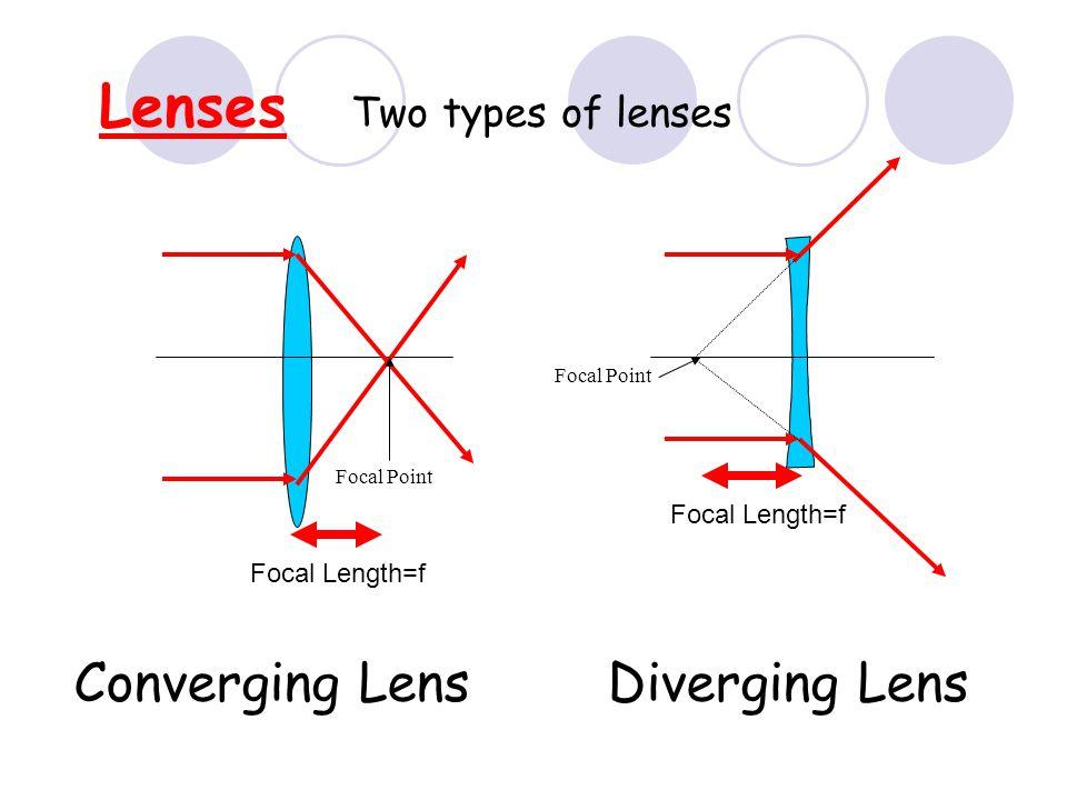 Lenses Converging Lens Diverging Lens Two types of lenses