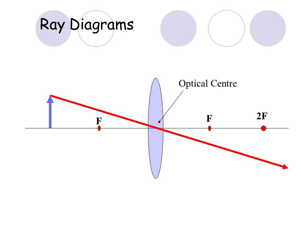 Ray Diagrams Optical Centre 2F F F