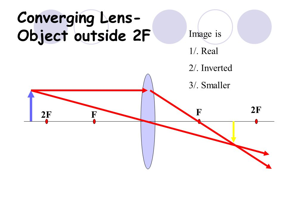 Converging Lens- Object outside 2F
