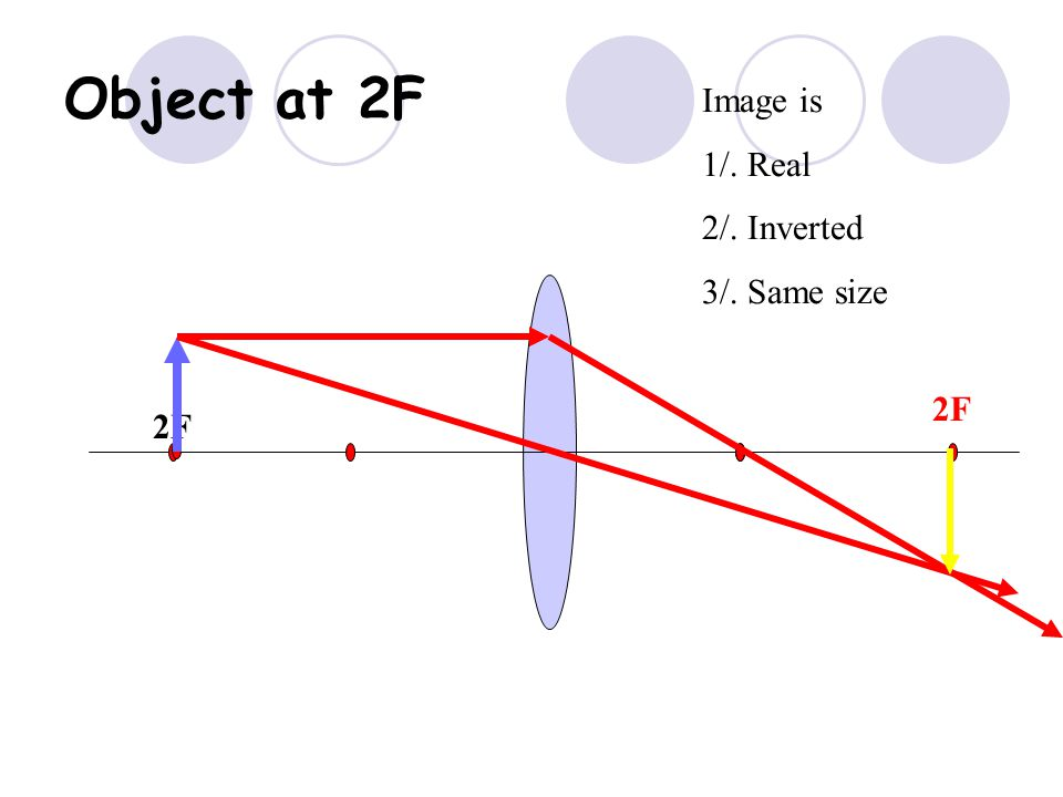 Object at 2F Image is 1/. Real 2/. Inverted 3/. Same size 2F F