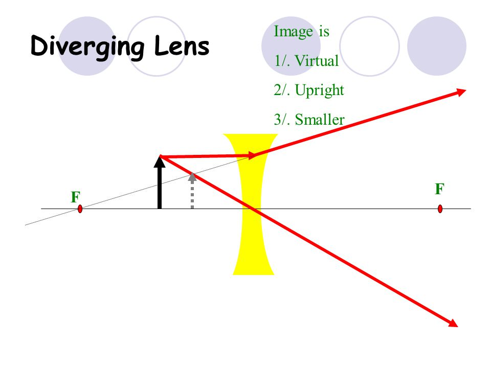 Diverging Lens Image is 1/. Virtual 2/. Upright 3/. Smaller F F