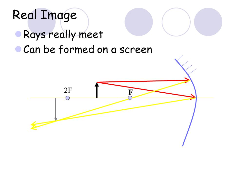 Real Image Rays really meet Can be formed on a screen F 2F
