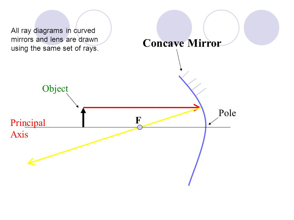 Concave Mirror Object Pole F Principal Axis