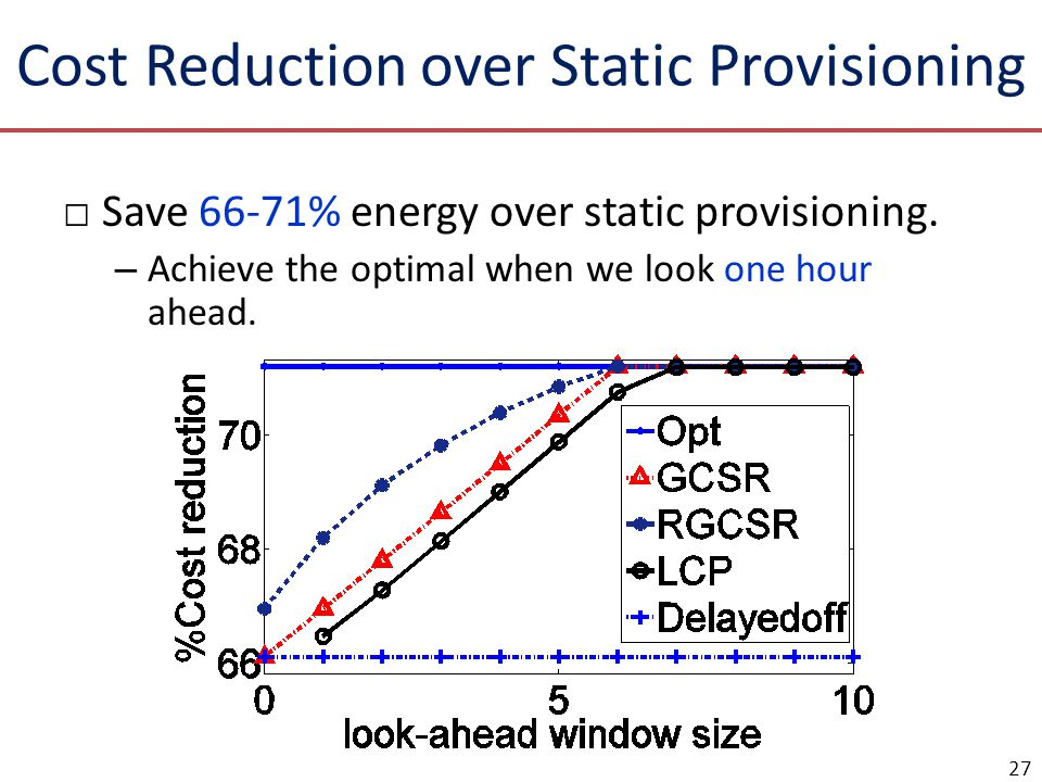 Cost Reduction over Static Provisioning