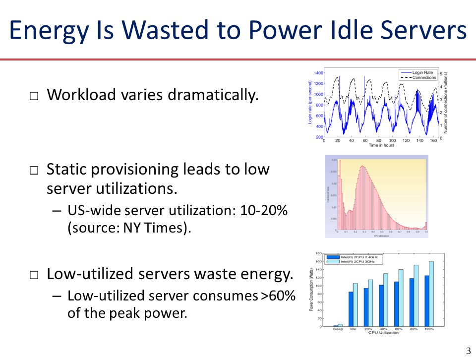 Energy Is Wasted to Power Idle Servers