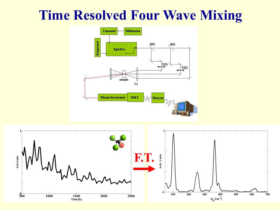 Time Resolved Four Wave Mixing