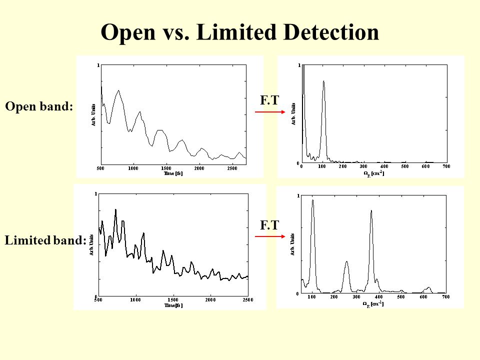 Open vs. Limited Detection