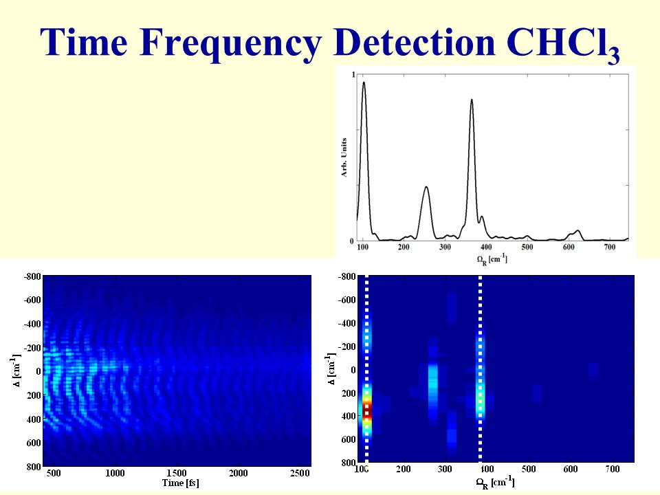 Time Frequency Detection CHCl3