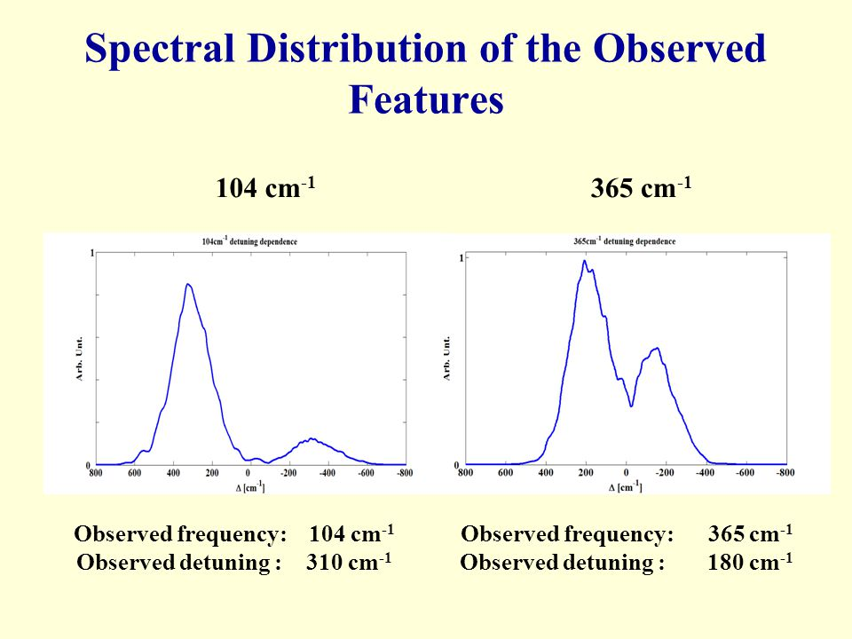 Spectral Distribution of the Observed Features