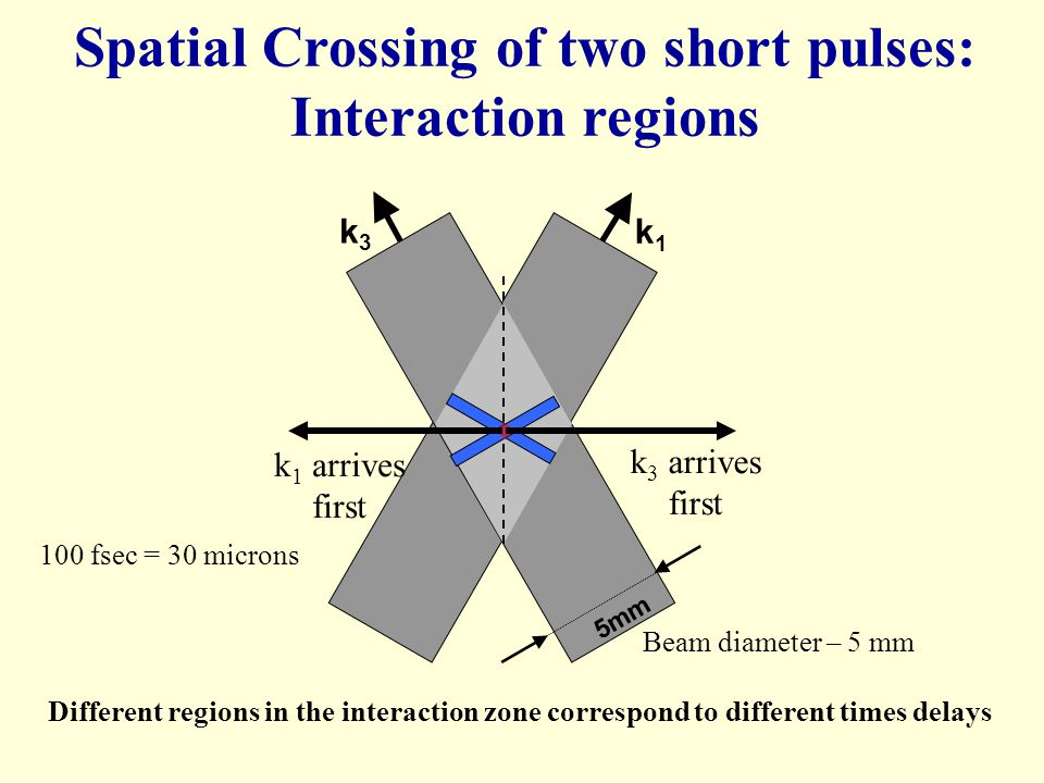 Spatial Crossing of two short pulses: Interaction regions
