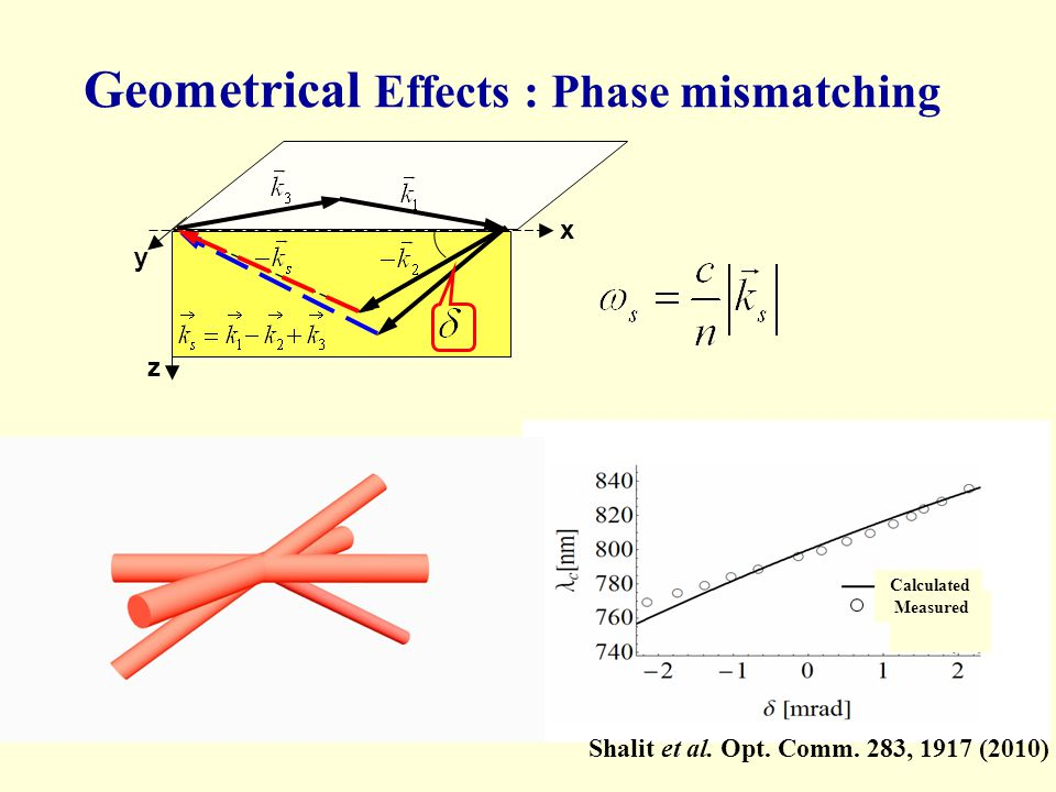 Geometrical Effects : Phase mismatching