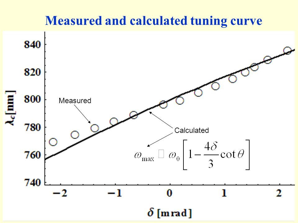 Measured and calculated tuning curve