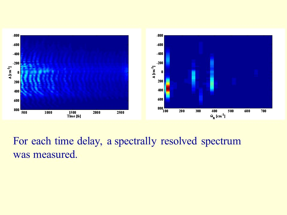 For each time delay, a spectrally resolved spectrum was measured.