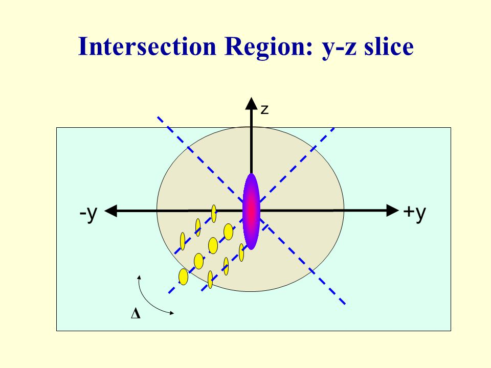 Intersection Region: y-z slice