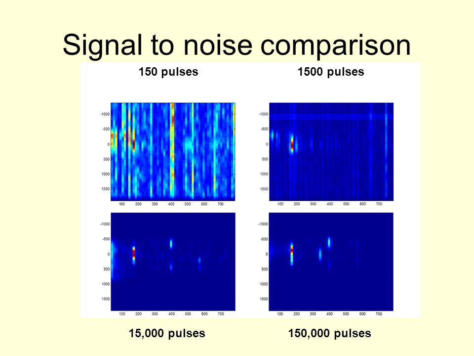 Signal to noise comparison