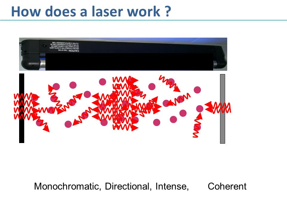 How does a laser work Monochromatic, Directional, Intense, Coherent