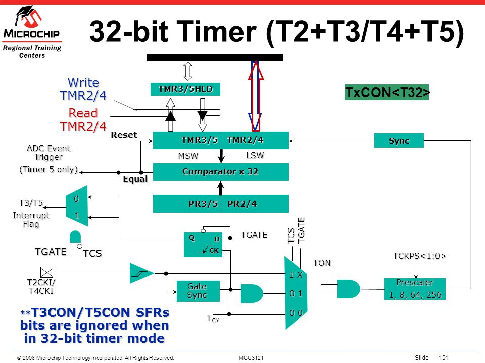 **T3CON/T5CON SFRs bits are ignored when in 32-bit timer mode