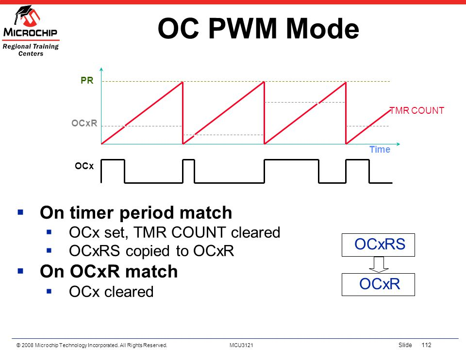 OC PWM Mode On timer period match On OCxR match