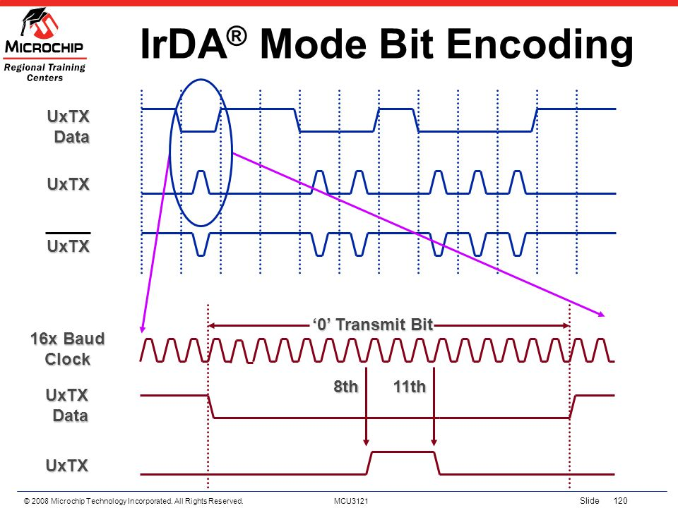 IrDA® Mode Bit Encoding