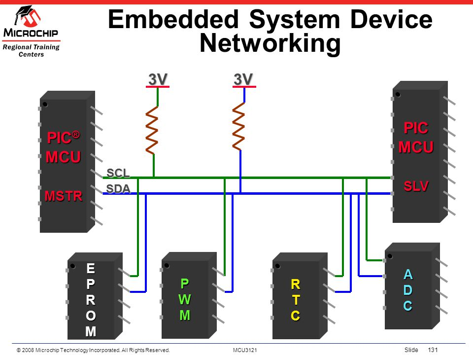 Embedded System Device Networking