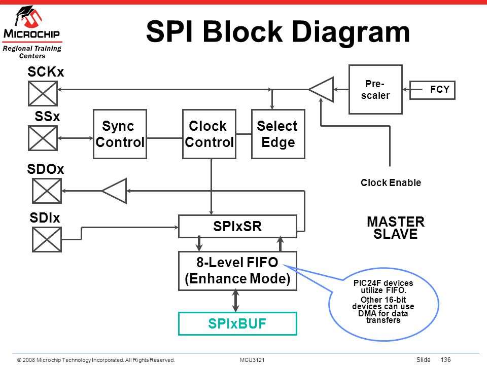 SPI Block Diagram SCKx SSx Sync Control Clock Control Select Edge SDOx