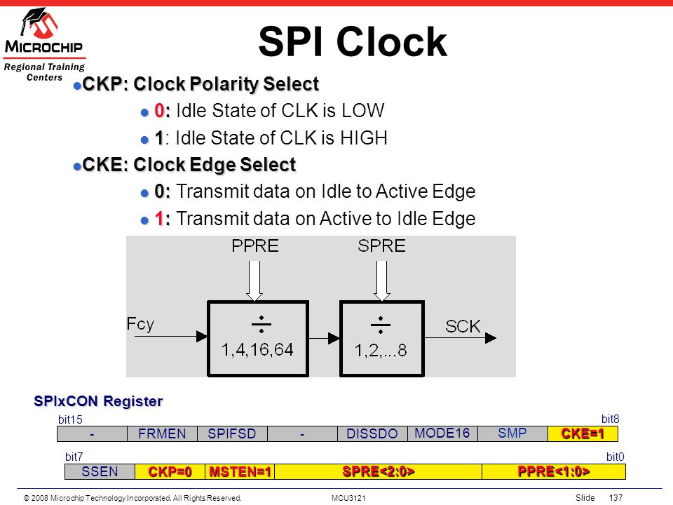 SPI Clock CKP: Clock Polarity Select 0: Idle State of CLK is LOW