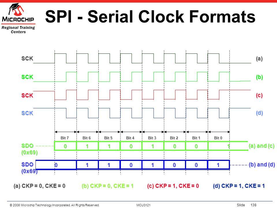SPI - Serial Clock Formats