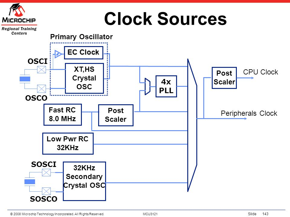 Clock Sources Primary Oscillator EC Clock OSCI XT,HS CPU Clock