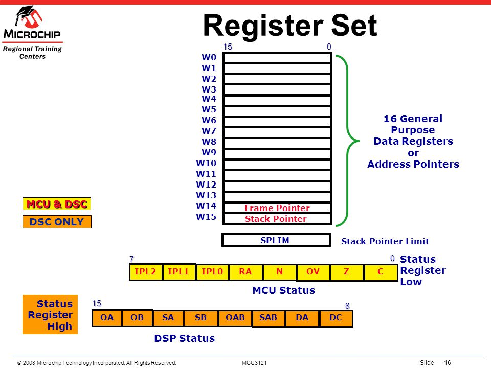 Register Set 16 General Purpose Data Registers or Address Pointers