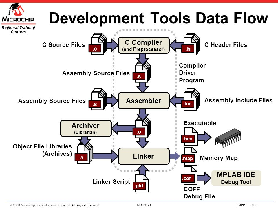 Development Tools Data Flow