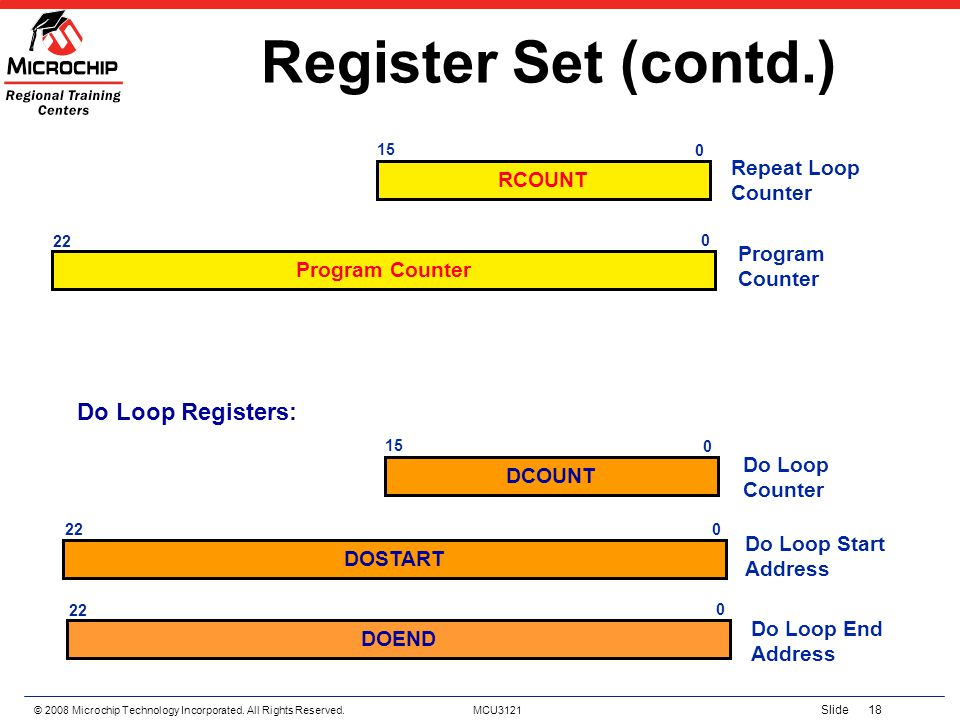 Register Set (contd.) Do Loop Registers: Repeat Loop Counter RCOUNT