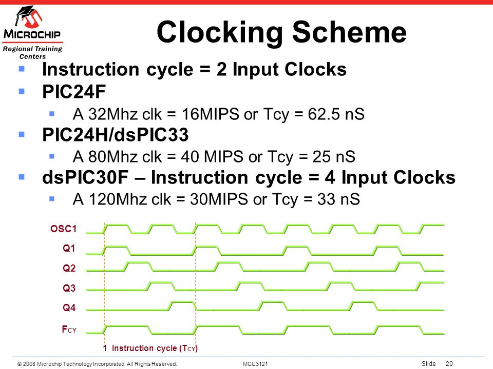 Clocking Scheme Instruction cycle = 2 Input Clocks PIC24F