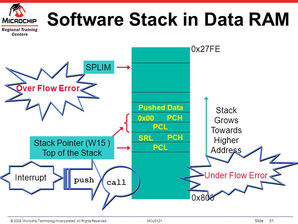 Software Stack in Data RAM