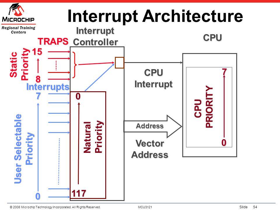 Interrupt Architecture