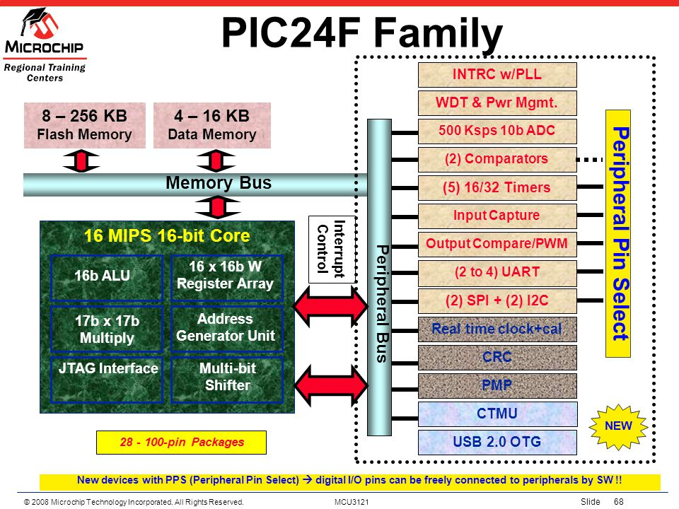 PIC24F Family Peripheral Pin Select Memory Bus 16 MIPS 16-bit Core