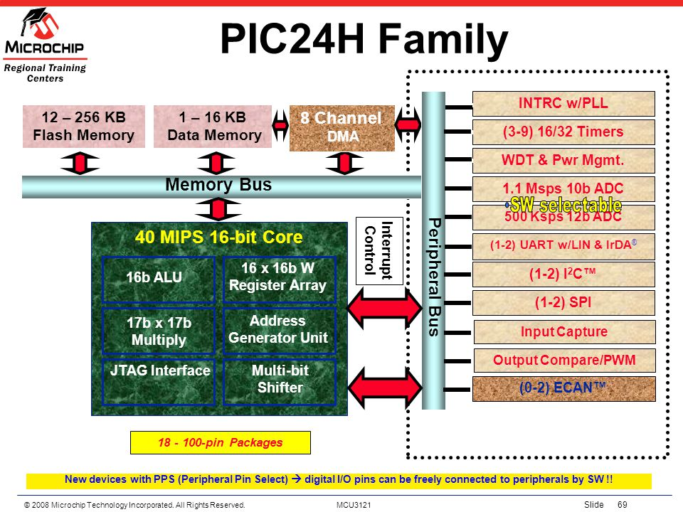 PIC24H Family Memory Bus 40 MIPS 16-bit Core 8 Channel Peripheral Bus