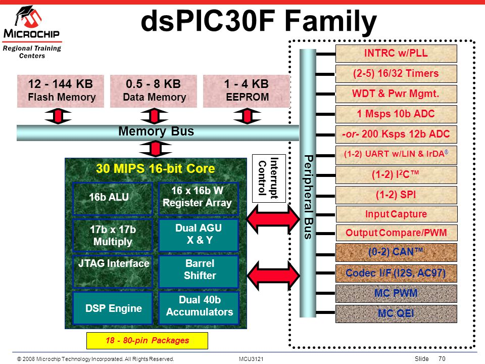 dsPIC30F Family Memory Bus 30 MIPS 16-bit Core 0.5 - 8 KB 12 - 144 KB