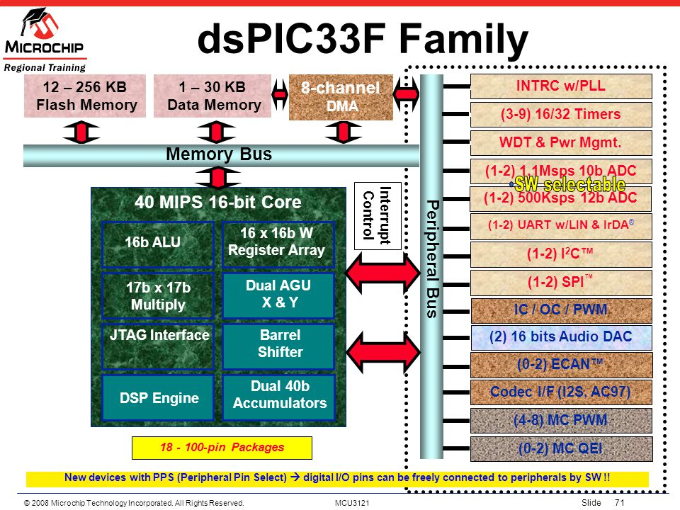 dsPIC33F Family Memory Bus 40 MIPS 16-bit Core 8-channel
