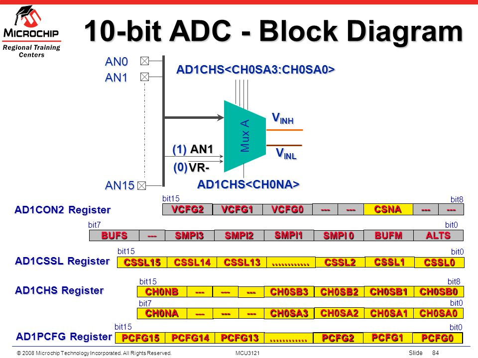 10-bit ADC - Block Diagram