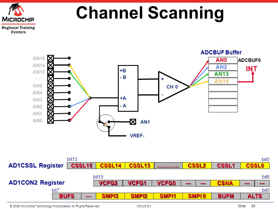 Channel Scanning INT AD1CSSL Register AD1CON2 Register ADCBUF Buffer