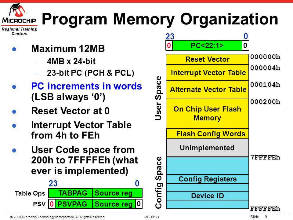 Program Memory Organization