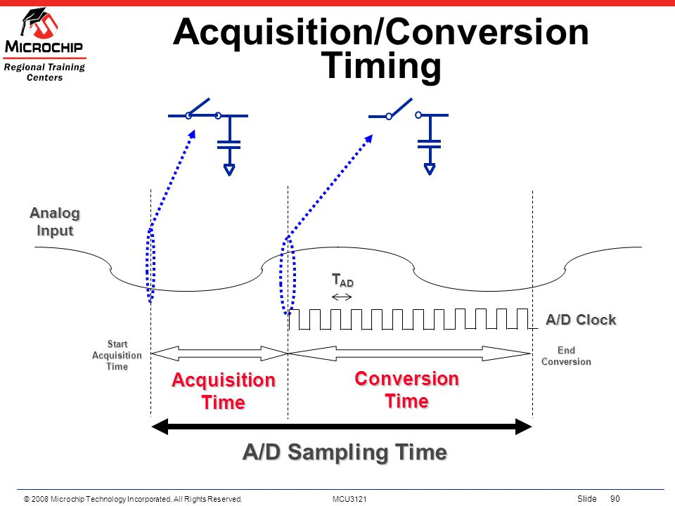 Acquisition/Conversion Timing