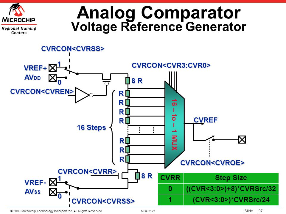 Analog Comparator Voltage Reference Generator