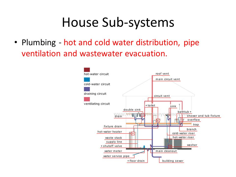 House Sub-systems Plumbing - hot and cold water distribution, pipe ventilation and wastewater evacuation.
