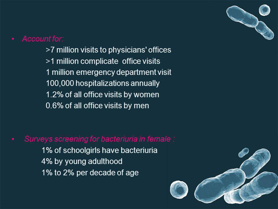 Account for: >7 million visits to physicians offices. >1 million complicate office visits. 1 million emergency department visit.