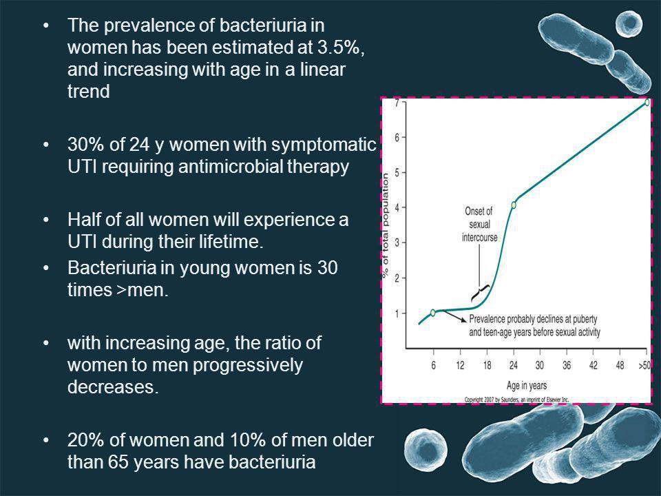 The prevalence of bacteriuria in women has been estimated at 3