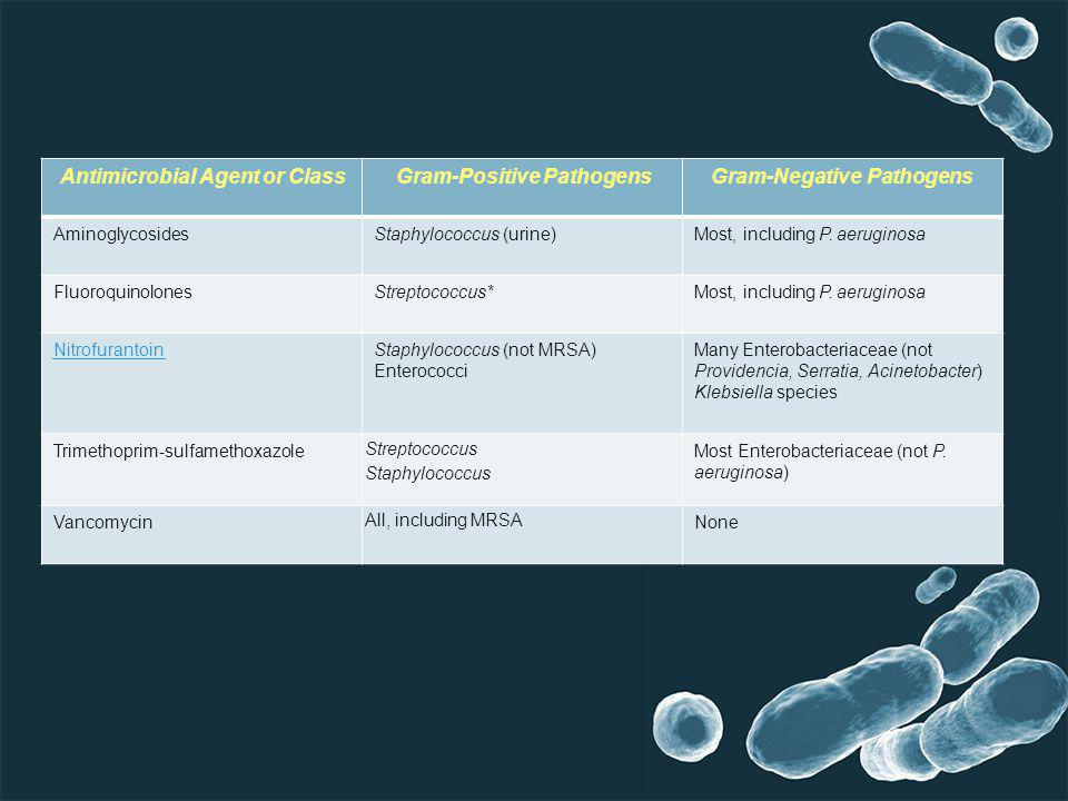 Gram-Negative Pathogens Gram-Positive Pathogens