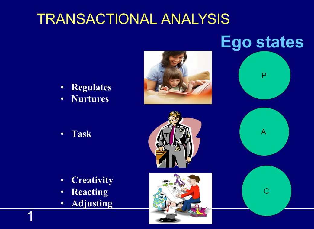 Ego states TRANSACTIONAL ANALYSIS 1 Regulates Nurtures Task Creativity