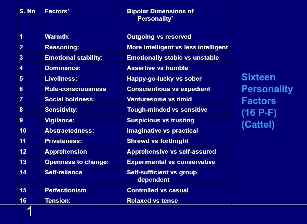 1 Sixteen Personality Factors (16 P-F) (Cattel) S. No Factors'
