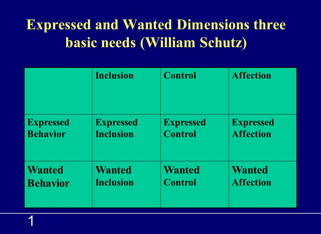 Expressed and Wanted Dimensions three basic needs (William Schutz)